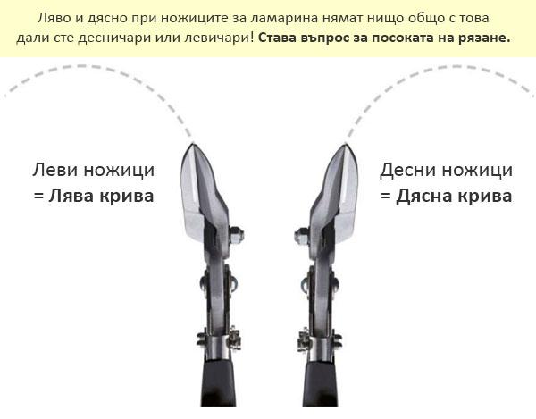 Разграничение на ножиците – рязане наляво или надясно?
